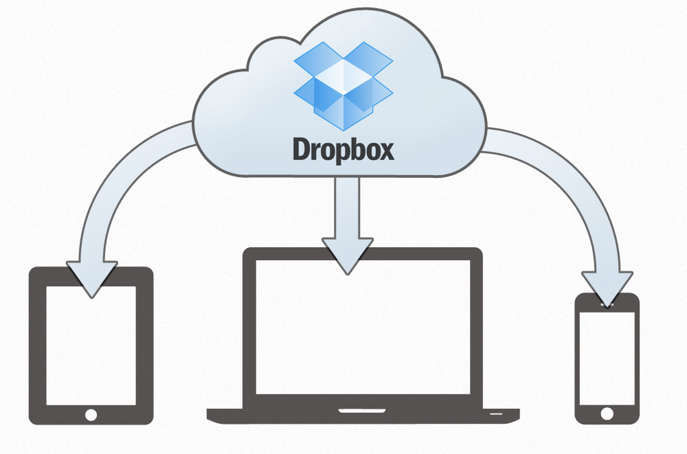 Sync all your Devices using Drobpox